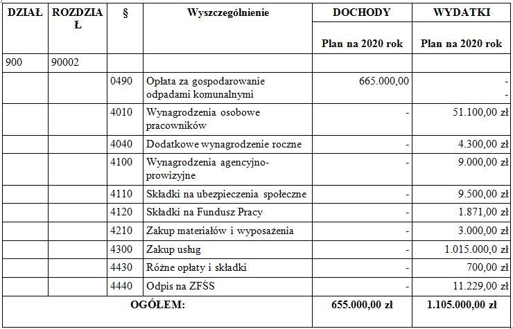 budżet 2020 - tabela 2