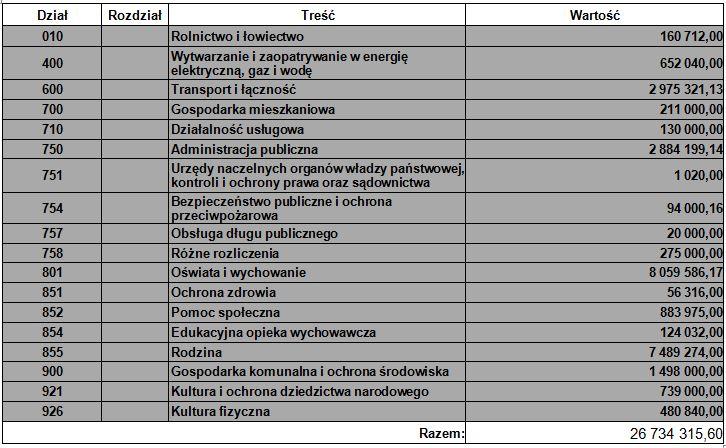 budżet 2020 - tabela 3